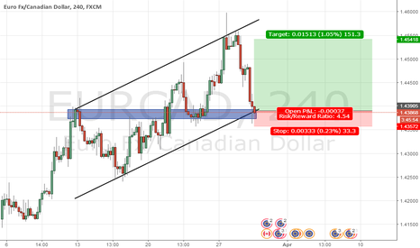 EURCAD: level rejected?