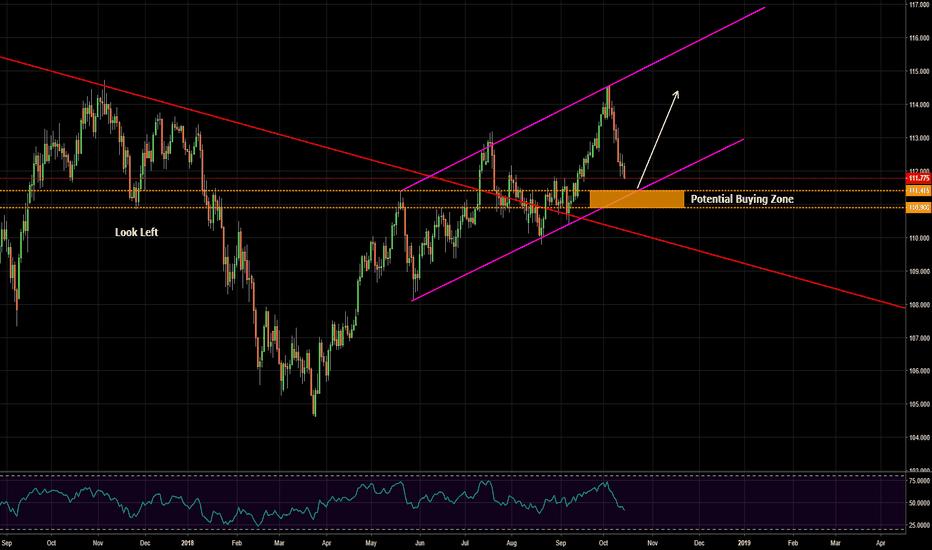 USDJPY: potential buying zone on dollar yen