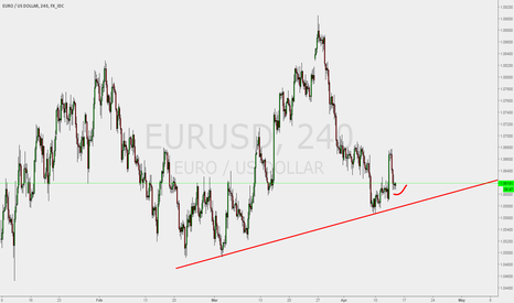 EURUSD: EURUSD good buy