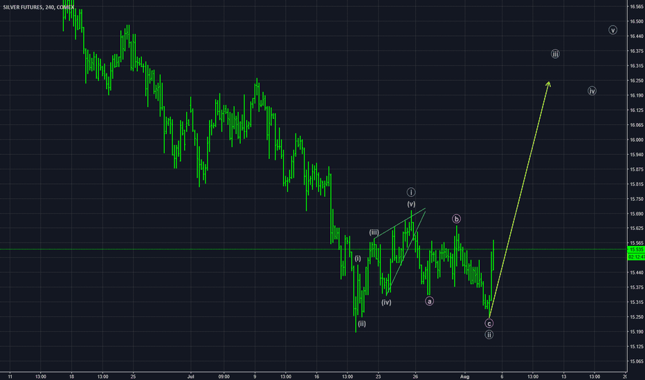 SI1!: Silver Higher from Here?