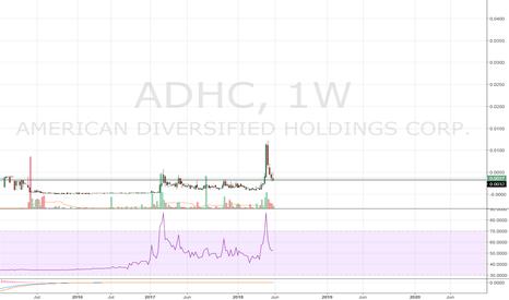 ADHC: $ADHC Long