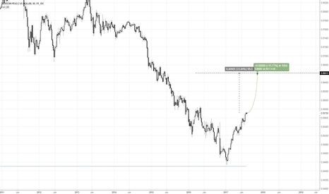 MXNUSD: MXNUSD signals higher. USDMXN down
