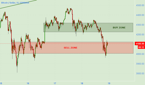 BTCUSD: BTCUSD ~ Sell & Buy zones for trading