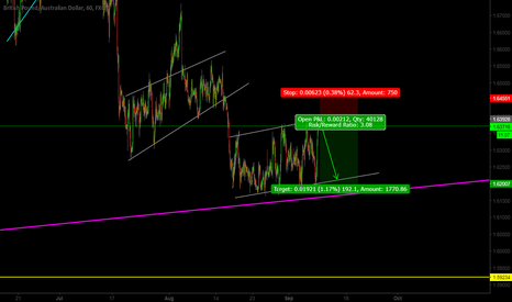 GBPAUD: GBP/AUD Looking to sell in the near future