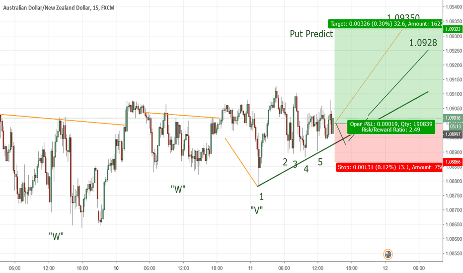 AUDNZD: AUDNZD is preparing to rising UP BIG
