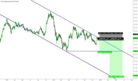 EURJPY: EURJPY Potential Trend Continuation Short Setup