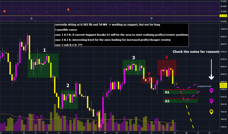 BTCUSD: $BTC $USD Clearly Bearish Movement - possible 8-8.2k in 24h