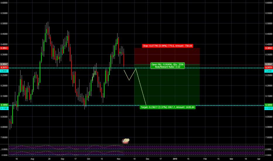 USDNOK: USD/NOK Short