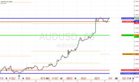 AUDUSD: Short at quarterly R1 AU