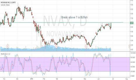 NVAX: Break above $7 is Bullish