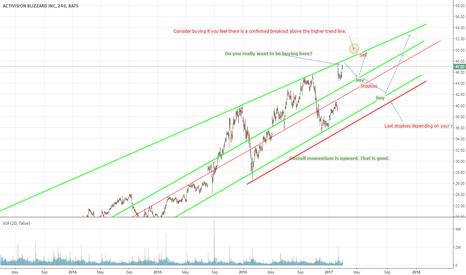 ATVI: Activision - Generally upward momentum