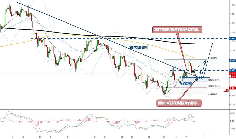 EURUSD: 歐美看多 - 2周下跌趨勢綫上破趨勢扭轉。
