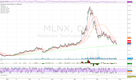 MLNX: Possible bounce here off non-Log Trendline support.