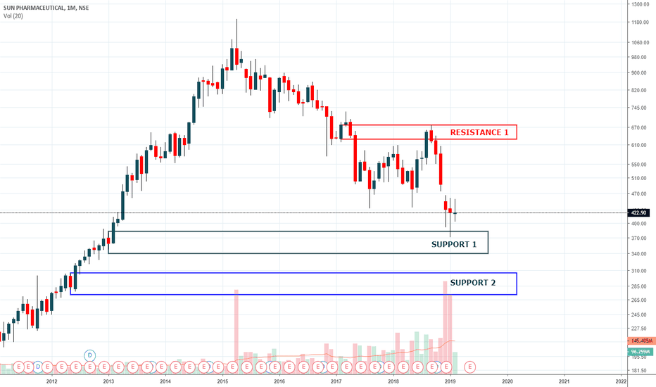 SUNPHARMA: SUN PHARMA - SUPPORT & RESISTANCE AREA 16 FEB 2019