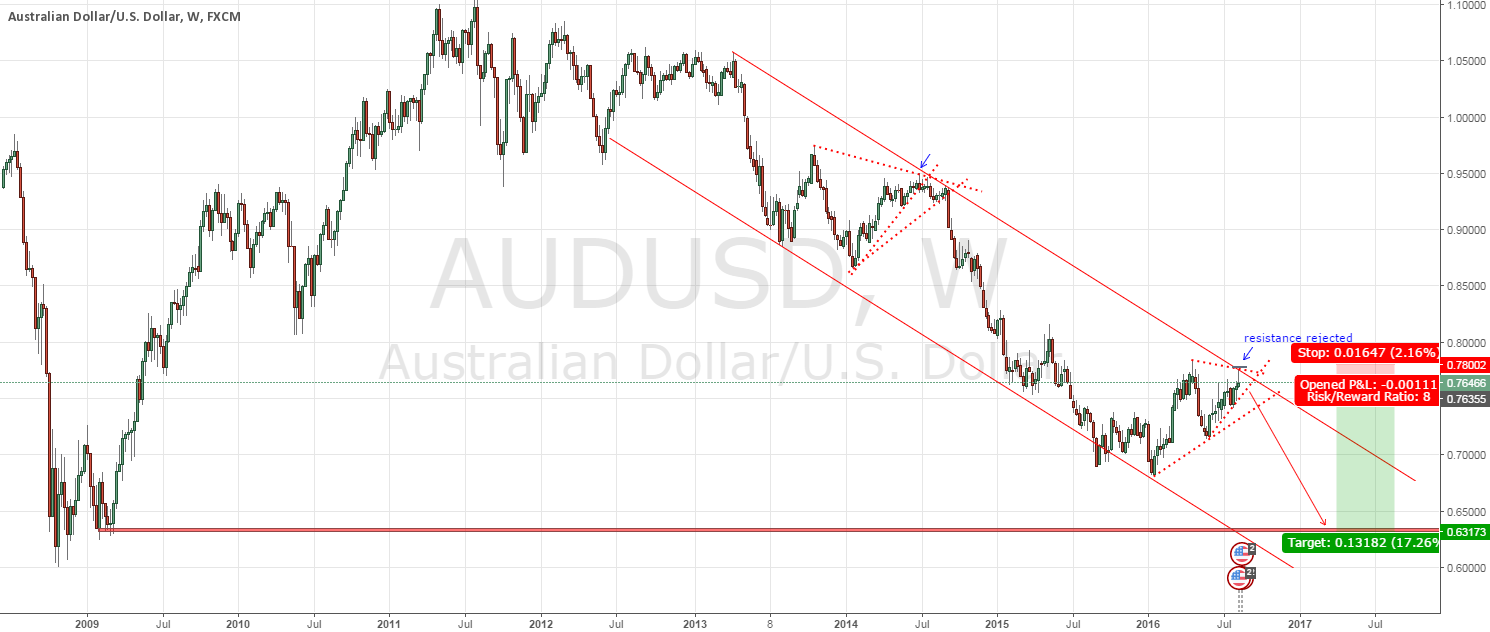 AUDUSD - long term short with great RR