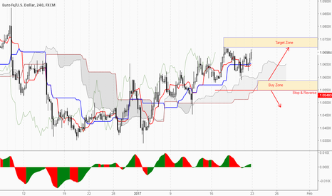 EURUSD: Long unless e break down...