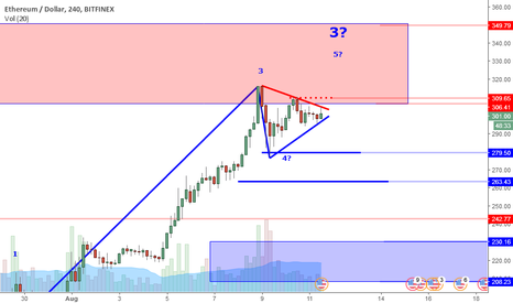 ETHUSD: ETHUSD Perspective And Levels:Triangle Breakout? Where's Volume?