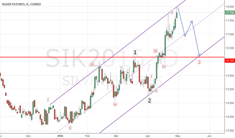 SIK2016: Silver...Seem to be in new uptrend....