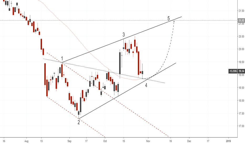 GDX: GDX(daily chart). Potential Wolfe Wave, (4-5).