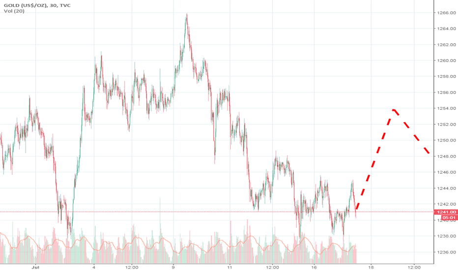 GOLD: Any thoughts ?