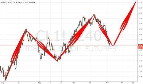 CL1!: LAST ELLIOT WAVE COMING TO RISE