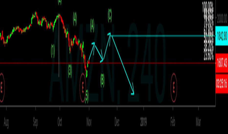 AMZN: amozon wave count