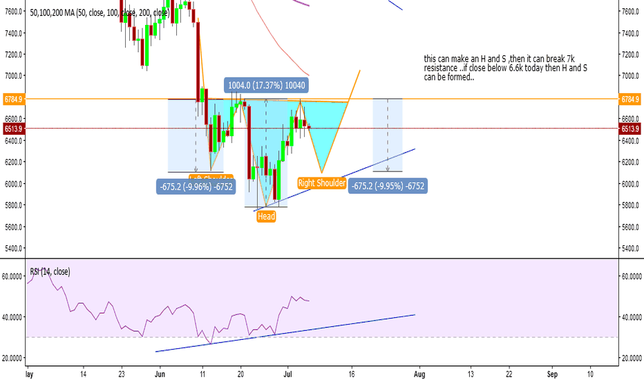 BTCUSD: btc H and S formation in process..