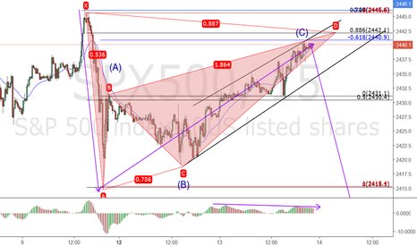 SPX500: SPX 500 Watch for downside