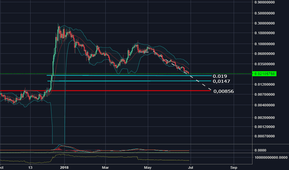 XVGUSD: Possible supports for XVG in this bearish market