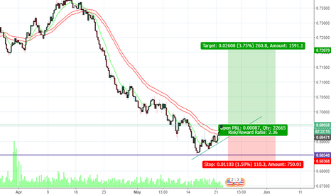 NZDUSD: NZDUSD - Prepare for a bounce back