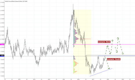GBPNZD: GBPNZD   weekly  - crossroad