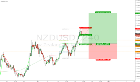 NZDUSD: small SHORT big LONG