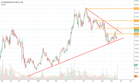 JKTYRE: After CEAT now its Time for JKTYRE
