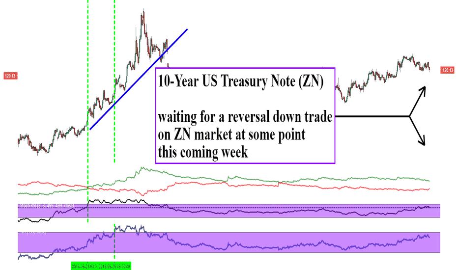 ZN1!: 10-Year US Treasury Note (ZN)