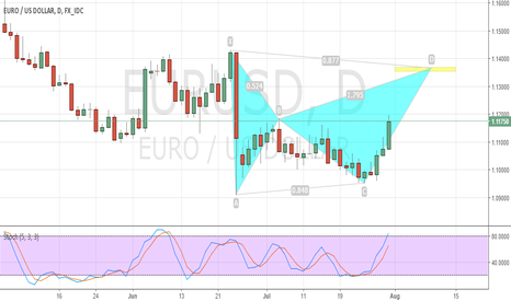 EURUSD: EUR/USD Daily Bat Pattern