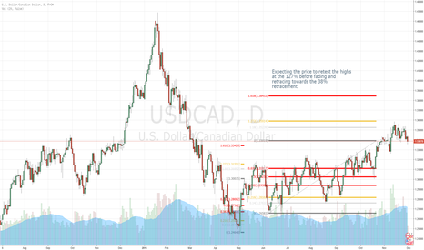 USDCAD: USDCAD DAILY FADE GOOD RRR