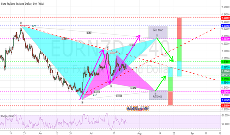 EURNZD: POTENTIAL BULLISH AND BEARISH GARTLEY PATTERN