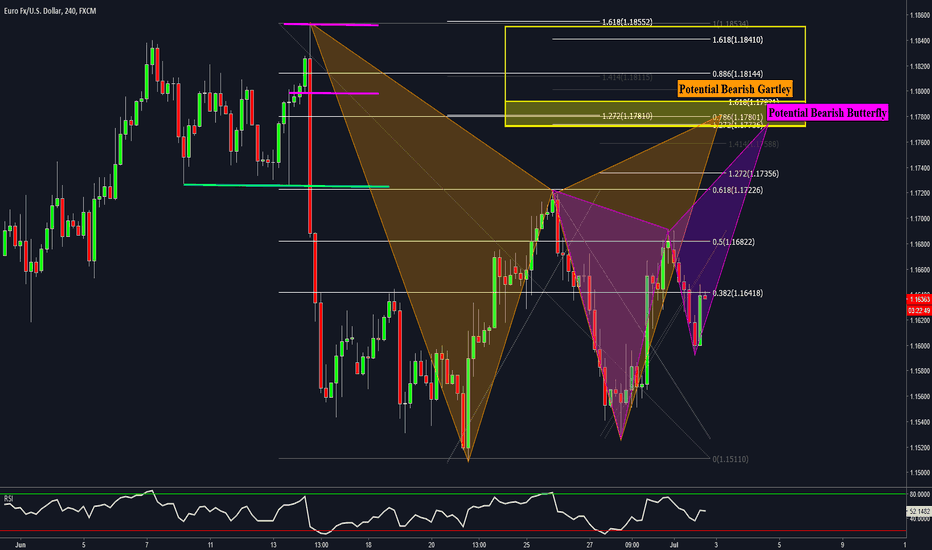 EURUSD: EURUSD 4HR - POTENTIAL BEARISH GARTLEY & BUTTERFLY PATTERNS