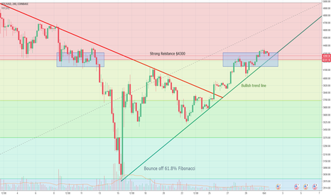 BTCUSD: Bullish Trend and resistance BTC/USD