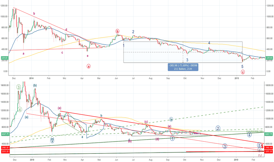 BTCUSD: Bitcoin - 2014 versus 2018