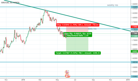 GBPCAD: GbP Cad Swing