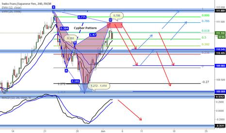 CHFJPY: CHFJPY (Cypher Pattern) -4h Chart