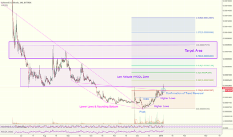 CFIBTC: Trading Idea for CFI + Market Cycle & Trend Pivot Analysis