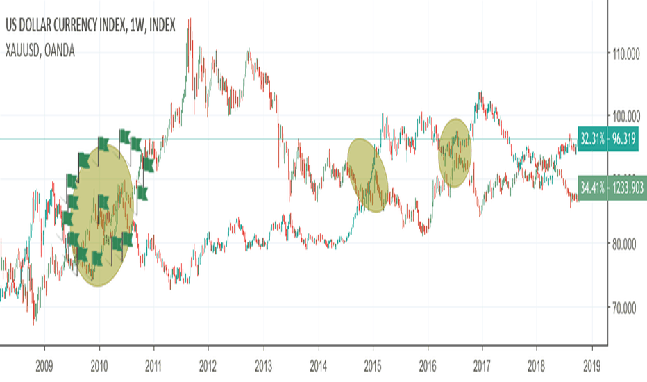 DXY: DXY XAU BATTLE (within us enemy)