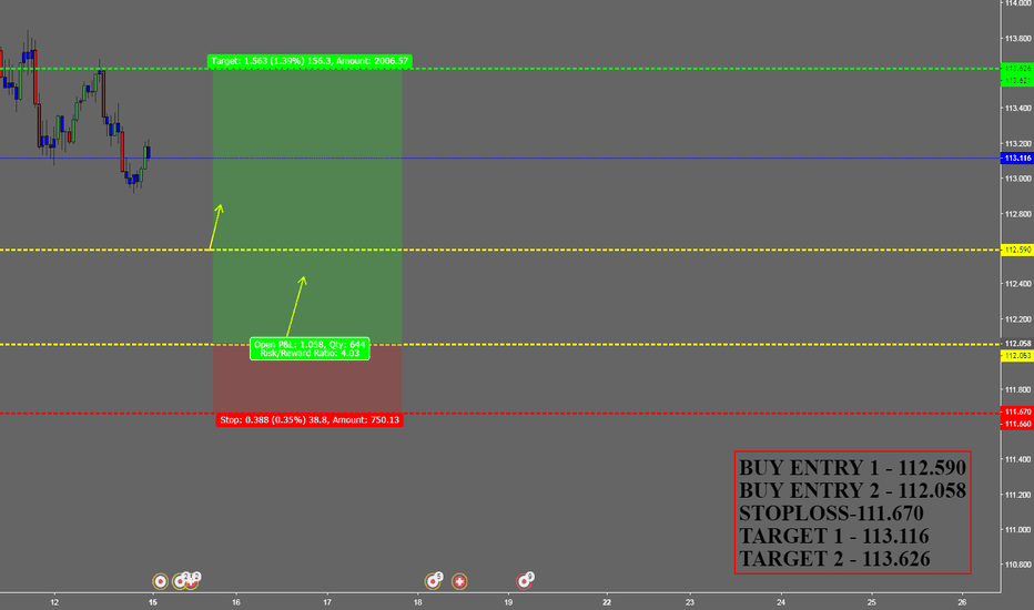 CHFJPY: BUY CHFJPY FOR WEEKLEY INCOME TRADER