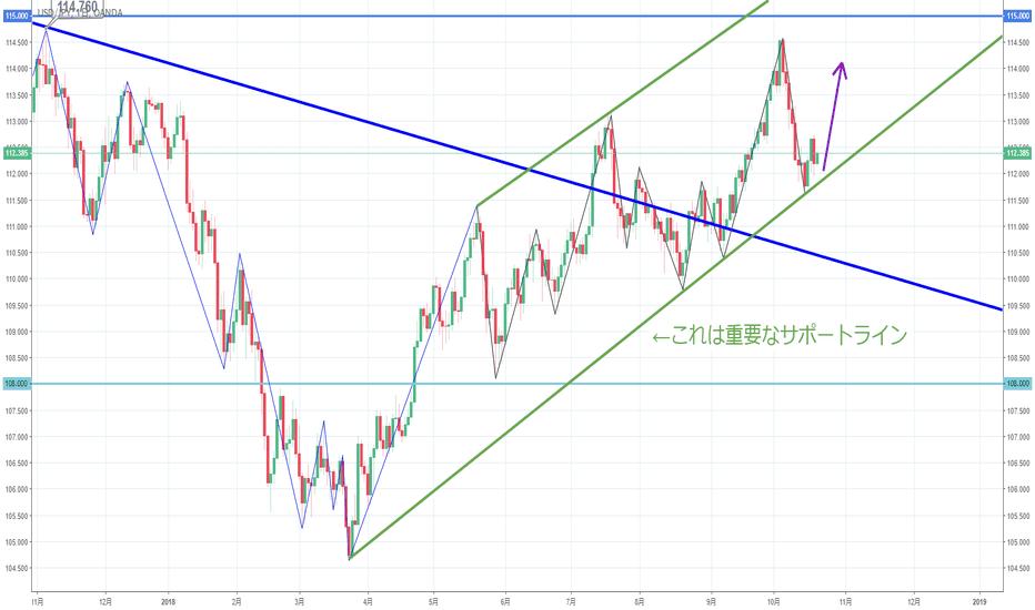 USDJPY: 【日足】ドル円はサポートラインに支えられる