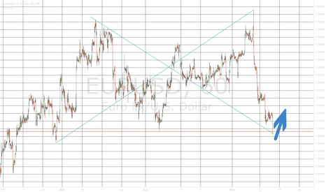 EURUSD: This is the time for bulls to enter