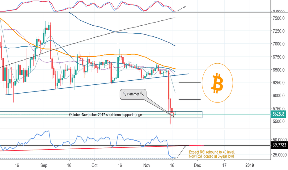 BTCUSD: Bitcoin Short-term analysis for upcoming days