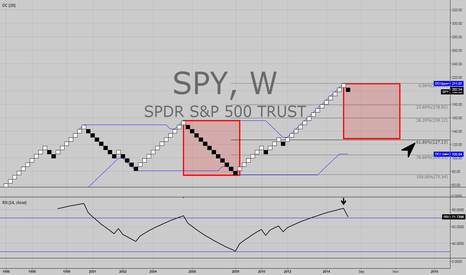 SPY: SPY Bearish Phase to begin