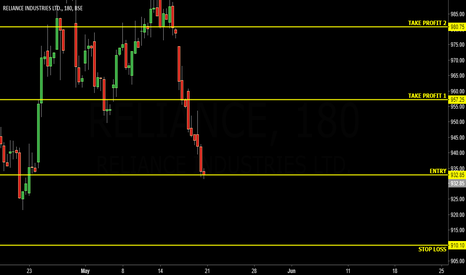 RELIANCE: RELIANCE INDUSTRIES 240 MINS TIME FRAME BUY SETUP :)